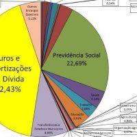 Dívida Pública: as confusões perenes da esquerda