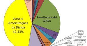O Orçamento Geral da União (2015) segundo cálculos da Auditoria Cidadã da Dívida.