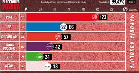 Primeiras reflexões sobre as eleições espanholas de 28-A